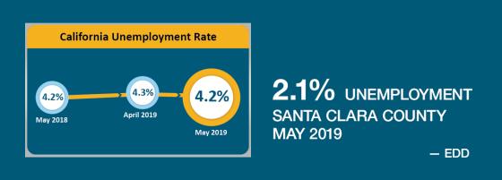 CA unemployment was 4.2%