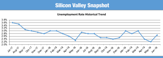 unemployment rate for silicon valley