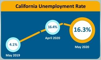 edd-jobs-ca-urate-202005