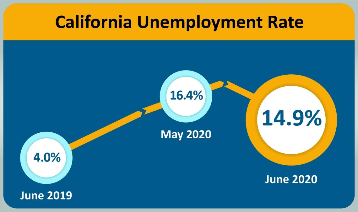ca-unemployment-202006